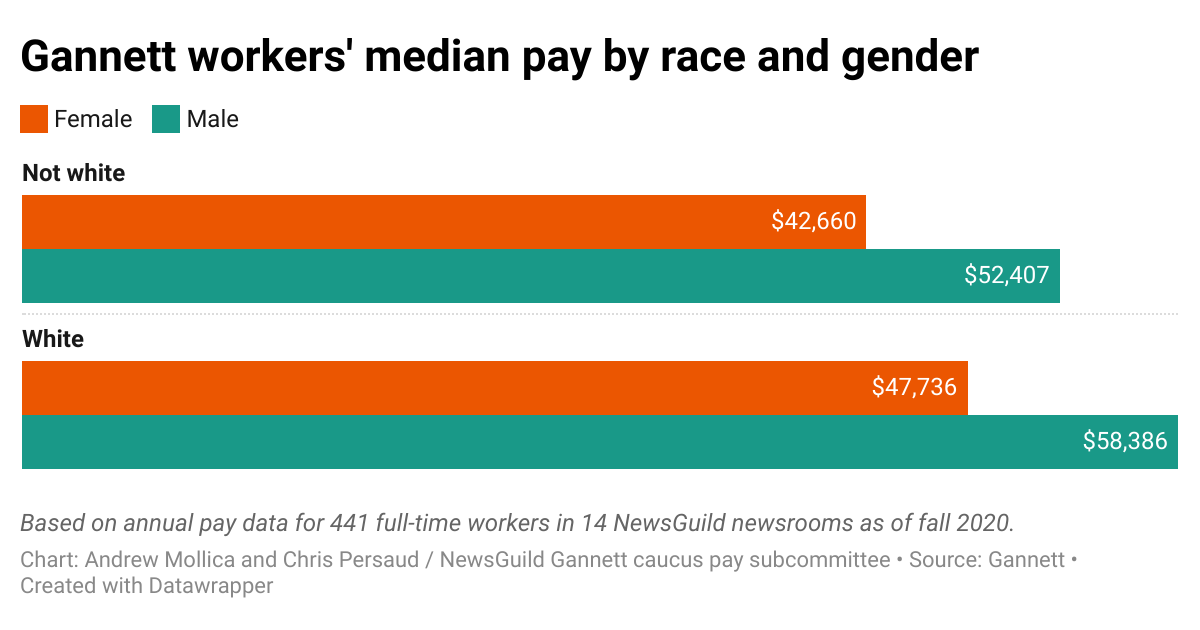 Gannett-workers-median-pay-by-race-and-gender