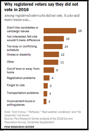 Pew Research: Why people don't vote