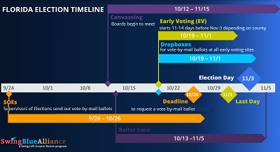 FL Election Timeline
