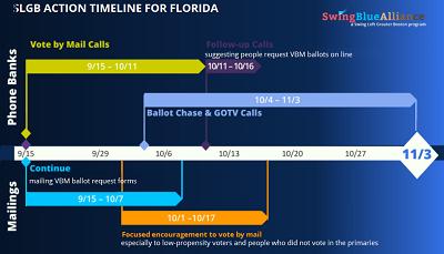 SLGB Florida Timeline