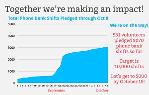 Phone Bank Pledge Progress