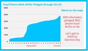 Oct 15 progress chart