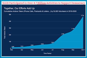 4.7+ million activities