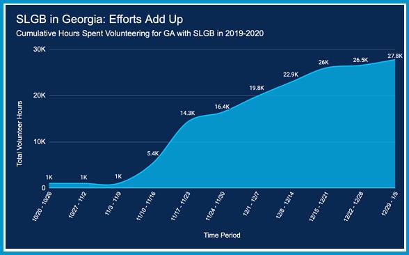 Georgia Accomplishments