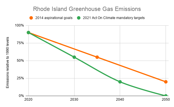 greenhouse gas emission reduction targets