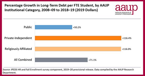 Institutional Debt Graphic