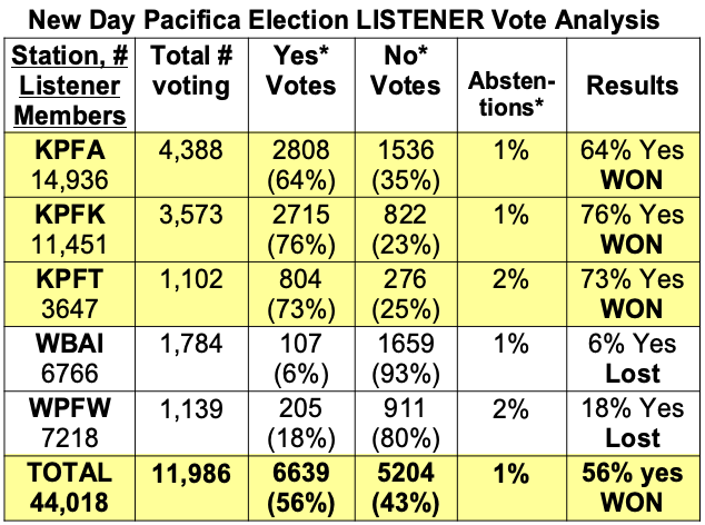 NDP Election - Listener Vote Analysis Table