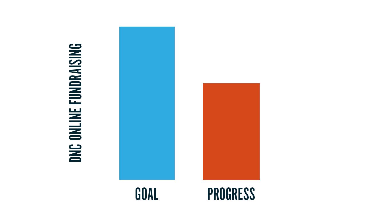 DNC Online Fundraising: Goal vs. Progress
